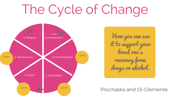 The Cycle of Change- how to use it to support a loved one's recovery